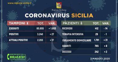Dati coronavirus in Sicilia: ultimo aggiornamento dalle nove province