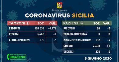 Dati coronavirus Sicilia, oggi solo un nuovo contagio e nessun decesso