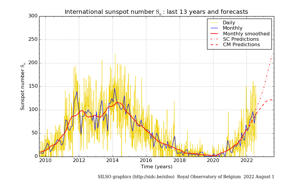 Image result for 2014 solar peak year