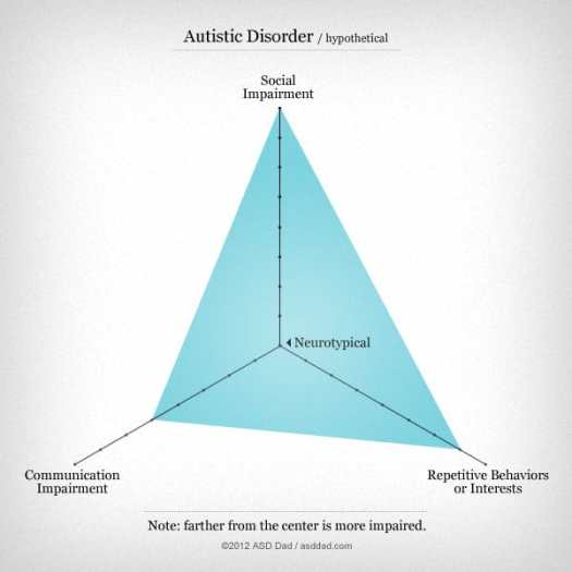 Autism triangle: a new way of thinking about the autism spectrum by asddad.com