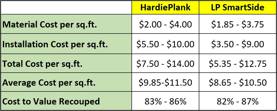 lp smartside price
