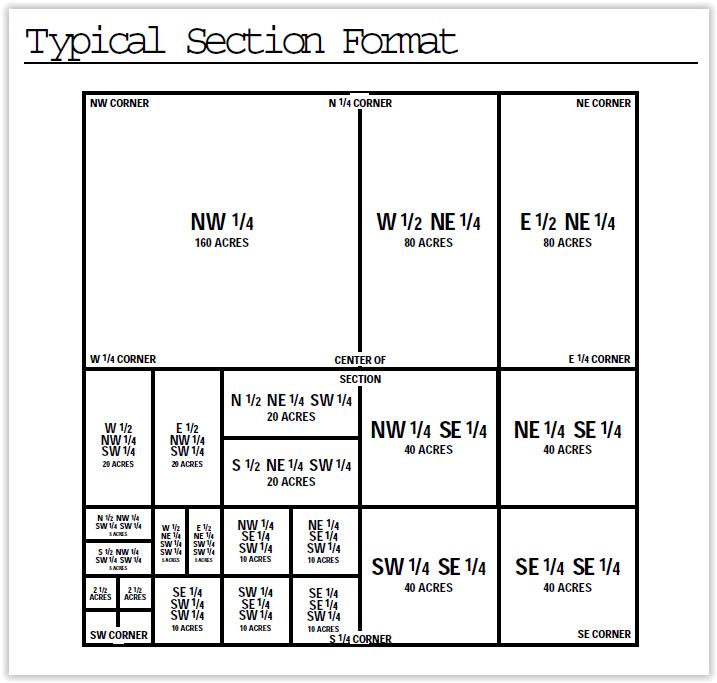 Online Length Conversion Chart