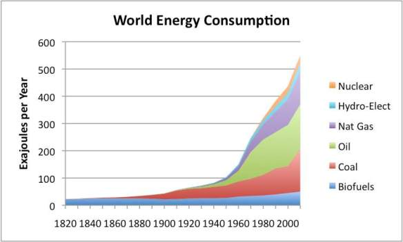 world energy consuption tverberg