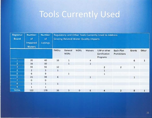 water quality tools used
