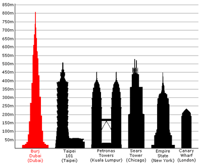 Projected Height of Burj Dubai