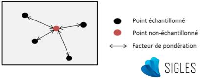 Schéma simplifié de la méthode d'interpolation spatiale.