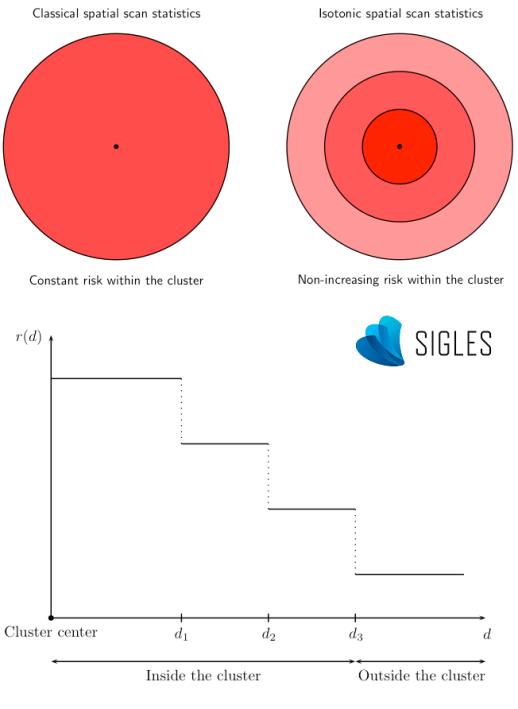 Schéma du principe de la statistique de scan isotonique.