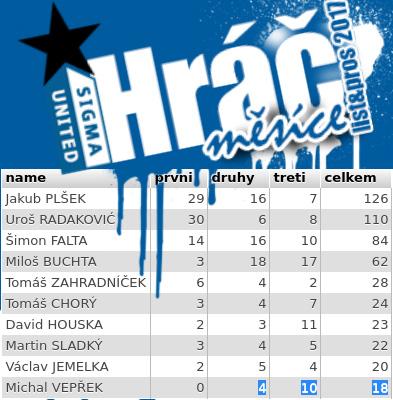 výsledky hlasování fanoušků v Hráči měsíce Sigma United