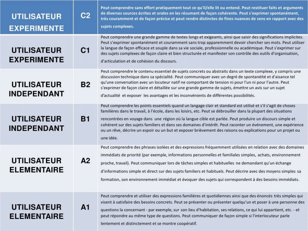 Programmes Des Formations Lsf Signes Formations