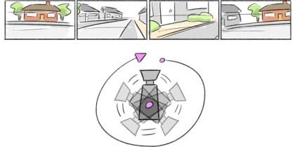 360-Grad-Schwenk