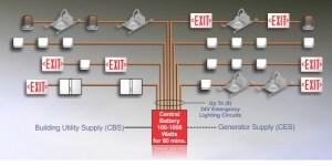 Universal Central Battery  Series CBL  Signtex Lighting Inc