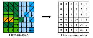 calcul de l'acumulation d'écoulement