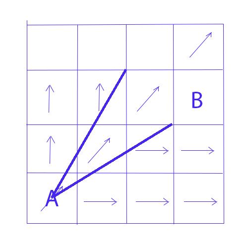 écoulement vrai de la méthode D8