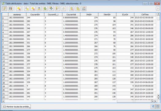Résultat du calcul du champ pour time manager