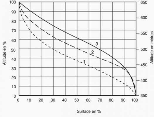 types de profil hypsométrique