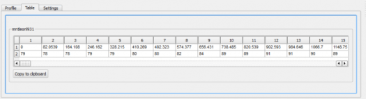 tableau de valeurs du profil de terrain