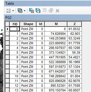 table du shape créé par la commande profil