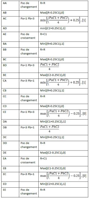 formules d'agrégation de deux critères d'importance inégale