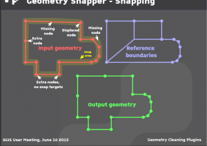 fonctionnement du plugin accrochage des géométries