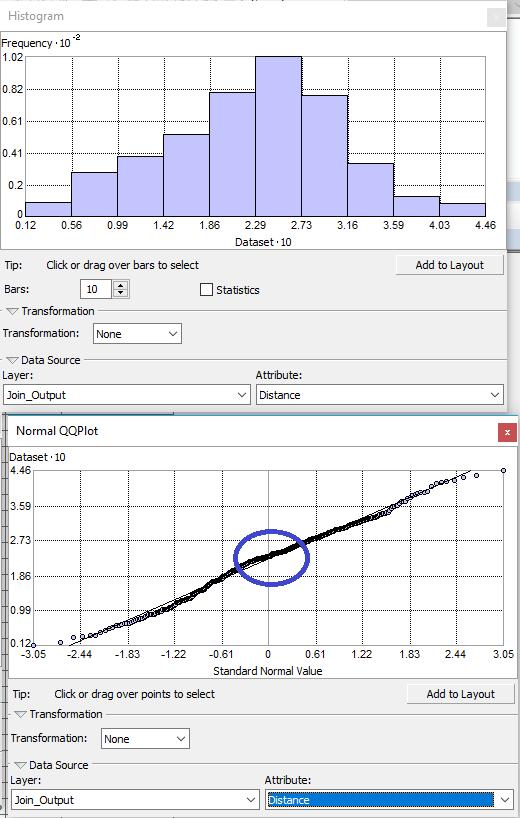 distribution normale non biaisée