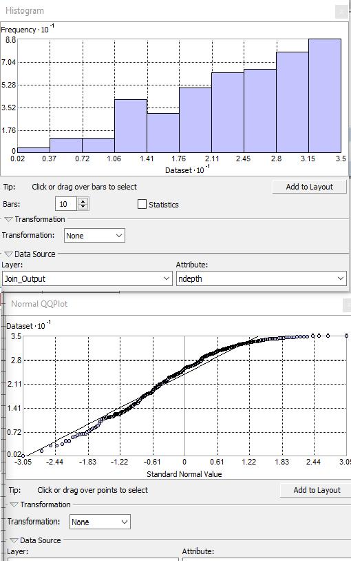 distribution biaisée à droite