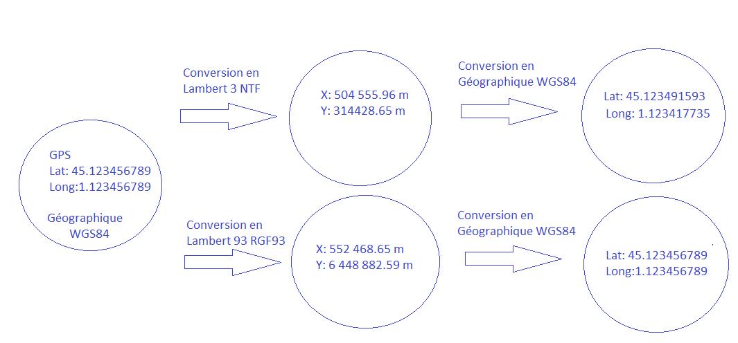 Précision,incertitude et altération linéaire des données
