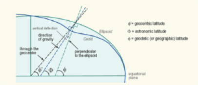 Accuracy, uncertainty and linear alteration of geographic