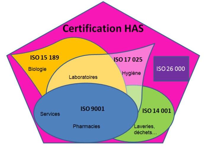 certification-has