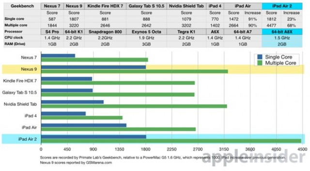 Benchmark iPad Air 2