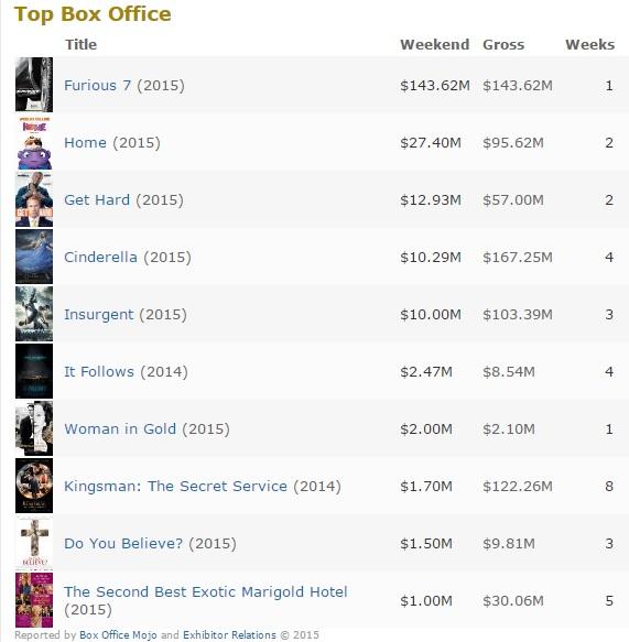 box office FF
