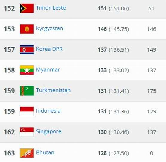 peringkat fifa indonesia april 2015
