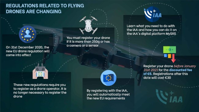 An infographic with information about the new EU drone regulations from the IAA.