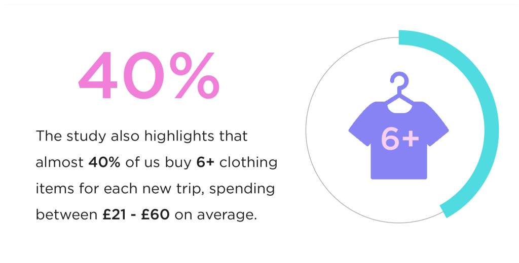 40% of people buy 6+ clothing items for each new trip (£21-60 avg total spend)