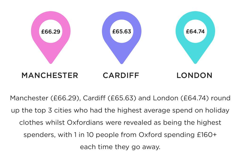 Cities with the highest spend on holiday wardrobe