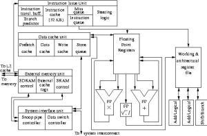 Comparison of the UltraSparc III Cu & Pentium 4 Processors