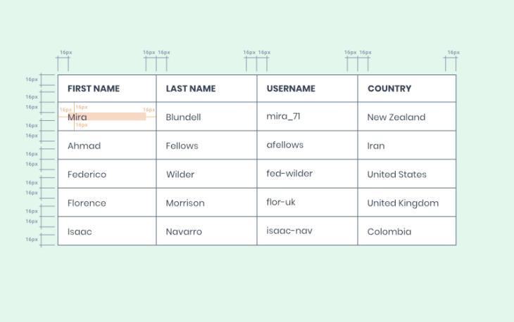 margenes de separacion en contenido de tabla