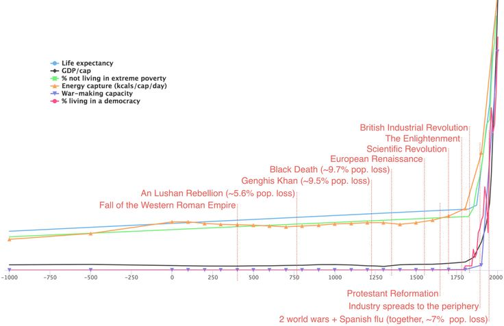 Almost all the gains in human well-being in history happened since the Industrial Revolution.