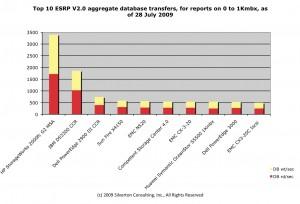 Top 10 ESRP database transfers/sec