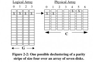 Parity Declustering figure from Holland&Gibson 1992 paper