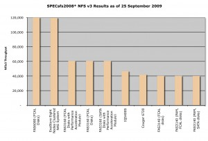Top 10 SPEC(R) sfs2008 NFS throughput results as of 25Sep2009