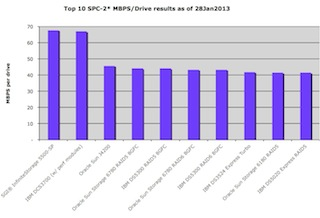 Top 10 SPC-1 MBPS per disk spindle or drive storage subsystems