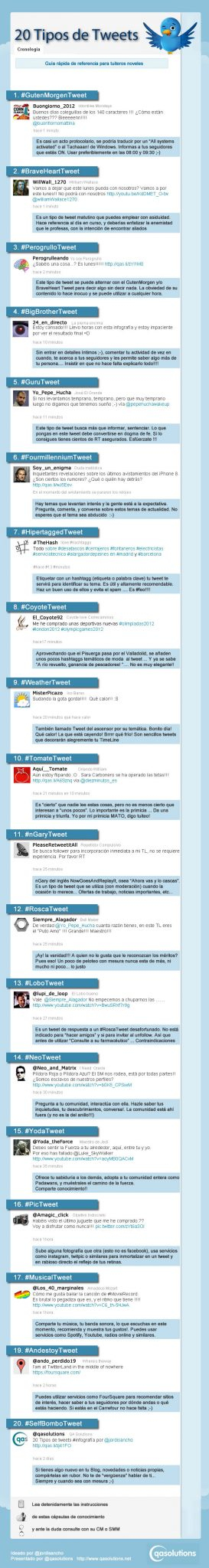 20 tipos tweets