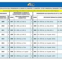 Correttivi Ruolo Ispettori: tabelle riepilogative