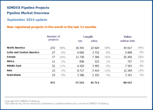New pipeline projects in the world in the last 12 months 2014 09