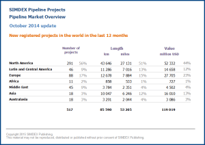 New pipeline projects in the world in the last 12 months 2014 10