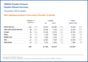 New pipeline projects in the world in the last 12 months 2014 12