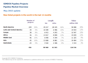 New pipeline projects in the world in the last 12 months 2015 05