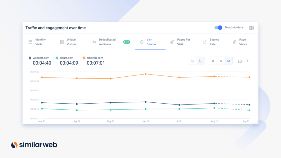traffic and engagement over time similarweb