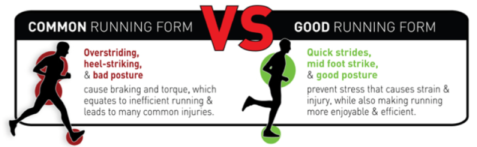 what is Good running form? - SIMON BROOKER COACHING