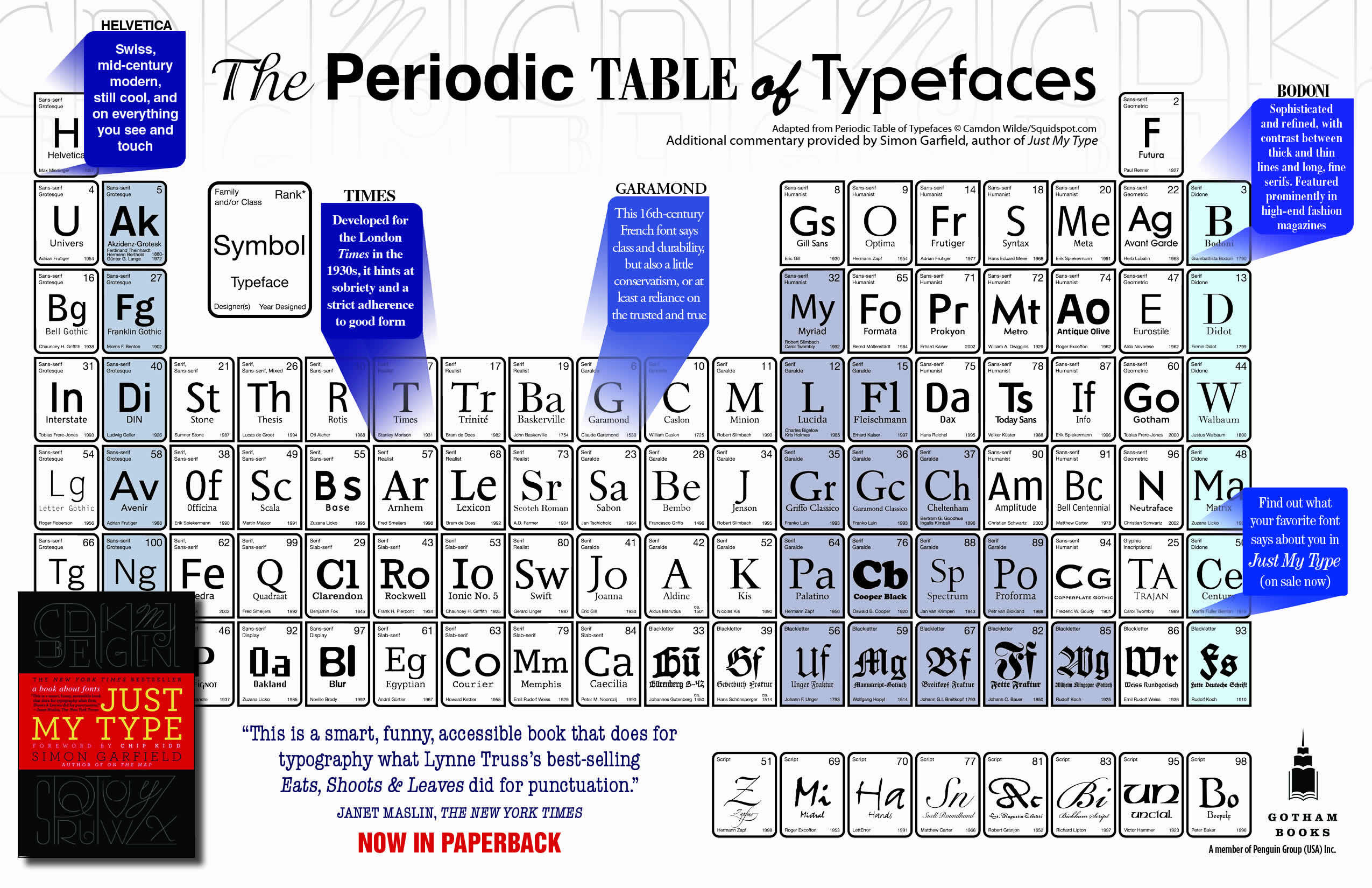 Periodic Table of Typefaces by Simon Garfield